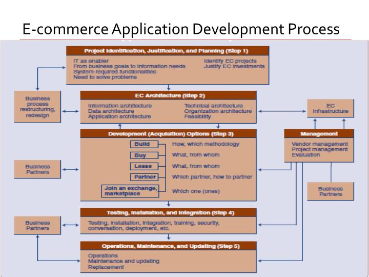 E-commerce Application Development Process