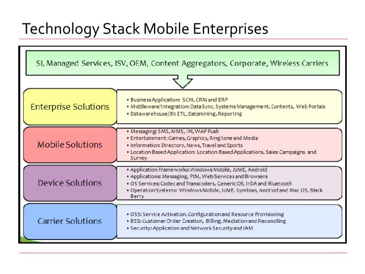 Technology Stack Mobile Enterprises