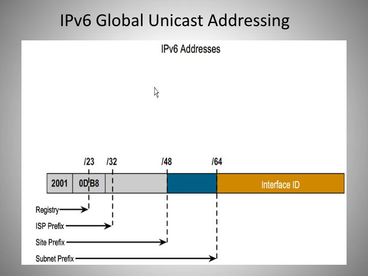 IPv6 Global Unicast Addressing