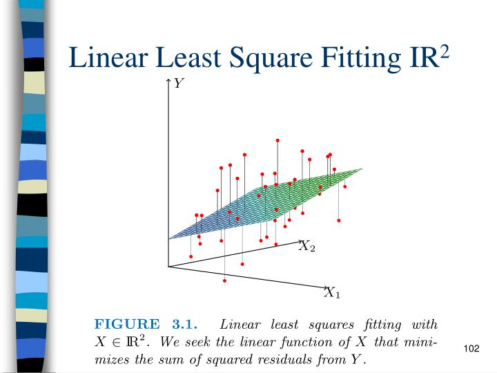 Linear Least Square Fitting IR