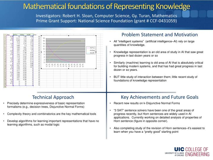 Mathematical foundations of representing knowledge
