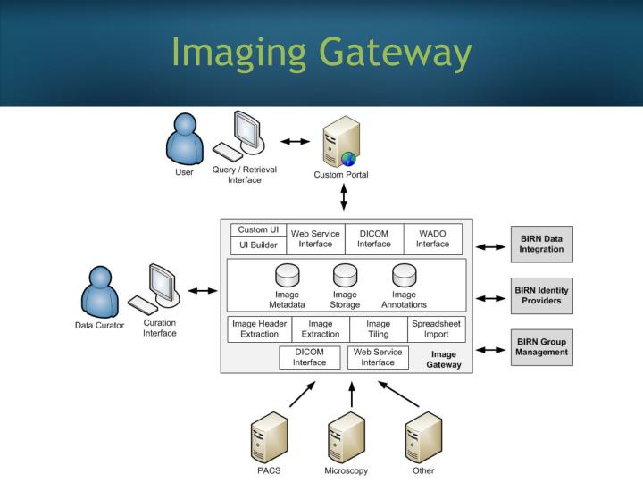Imaging Gateway