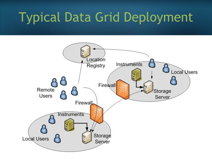 Typical Data Grid Deployment