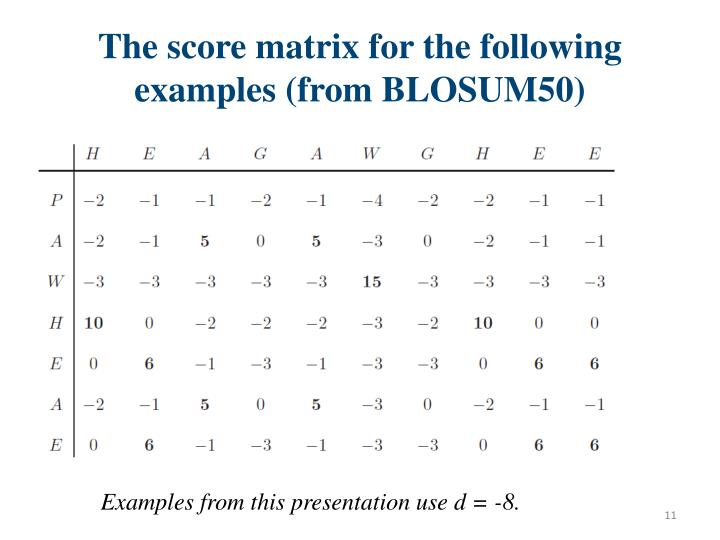 The score matrix for the following examples (from BLOSUM50)