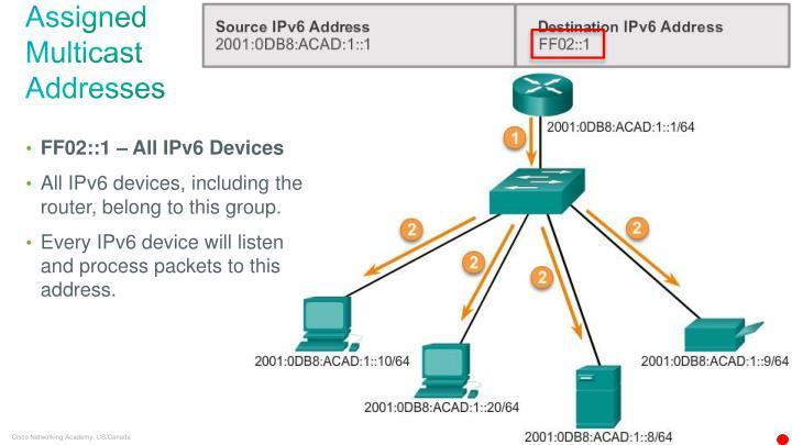 Assigned Multicast Addresses