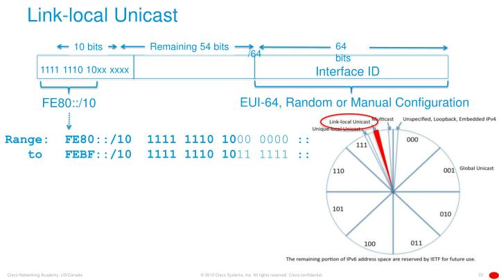 Link-local Unicast