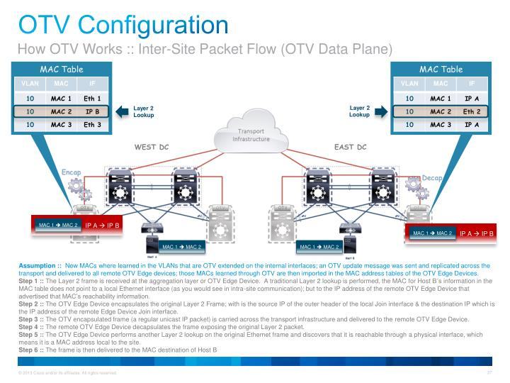 How OTV Works :: Inter-Site Packet Flow (OTV Data Plane)