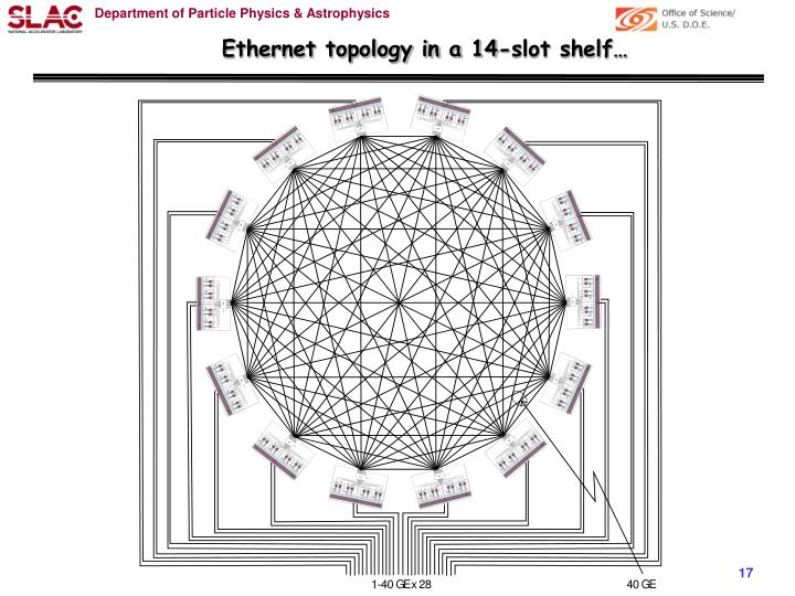 Ethernet topology in a 14-slot shelf…
