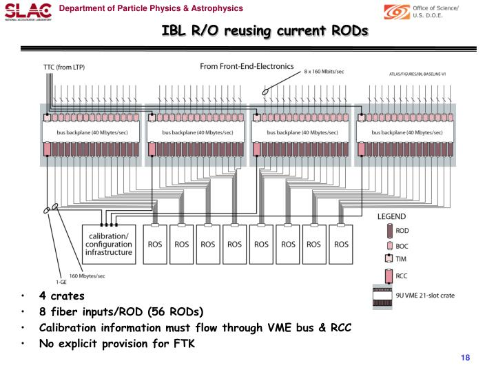 IBL R/O reusing current RODs