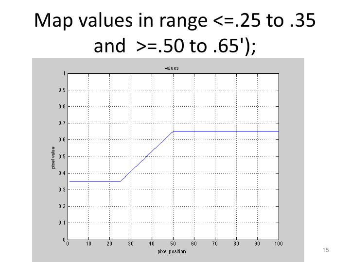 Map values in range <=.25 to .35