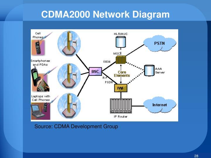 CDMA2000 Network Diagram