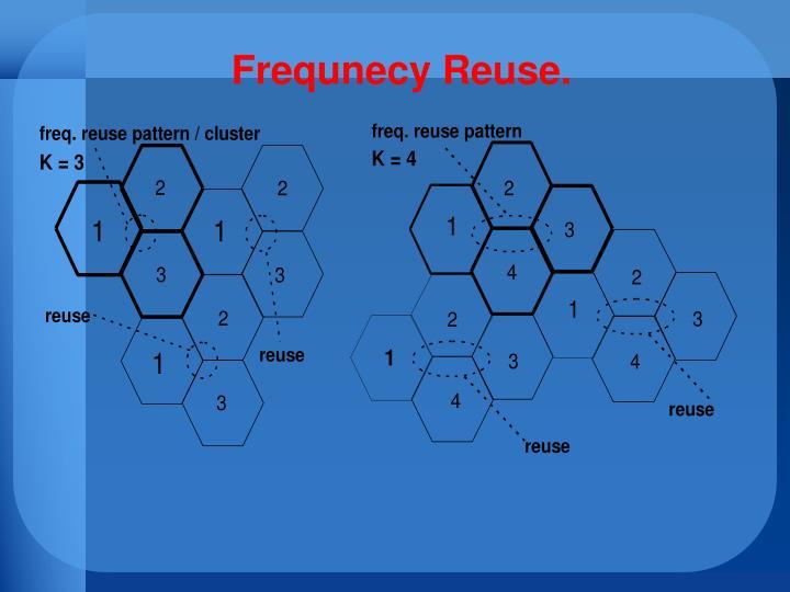 Frequnecy Reuse.