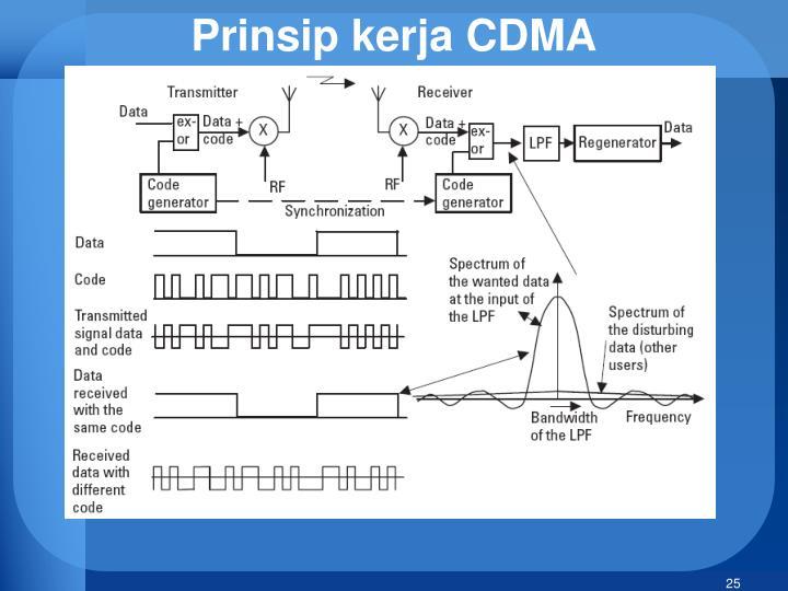 Prinsip kerja CDMA