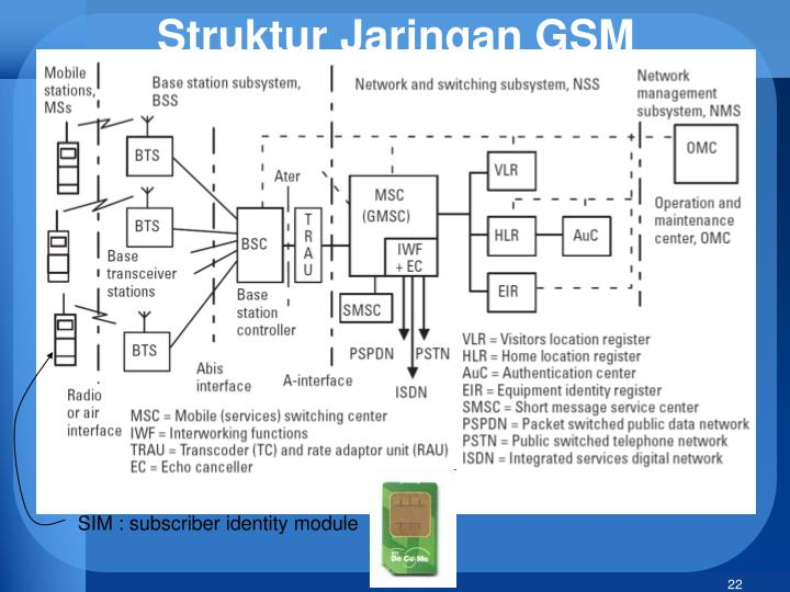 Struktur Jaringan GSM