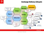 exchange delivery lifecycle