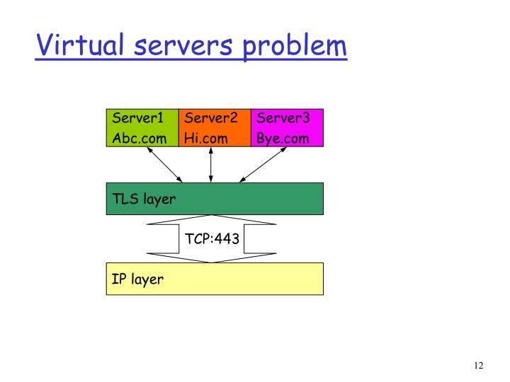 Virtual servers problem