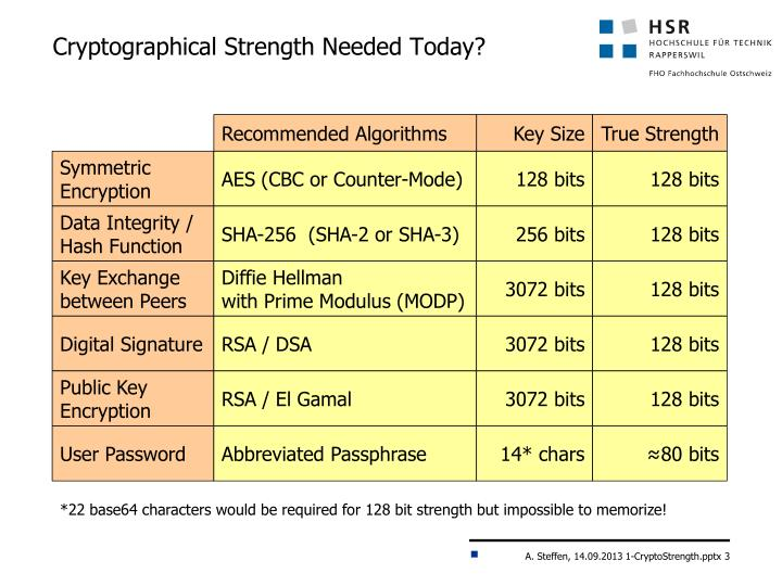 Cryptographical strength needed today