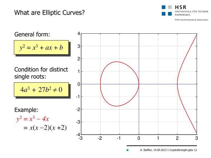 What are Elliptic Curves?