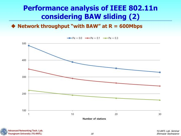 Performance analysis of IEEE 802.11n considering BAW sliding