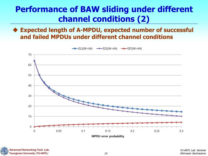 Performance of BAW sliding under different channel conditions