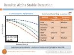 results alpha stable detection