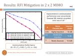results rfi mitigation in 2 x 2 mimo