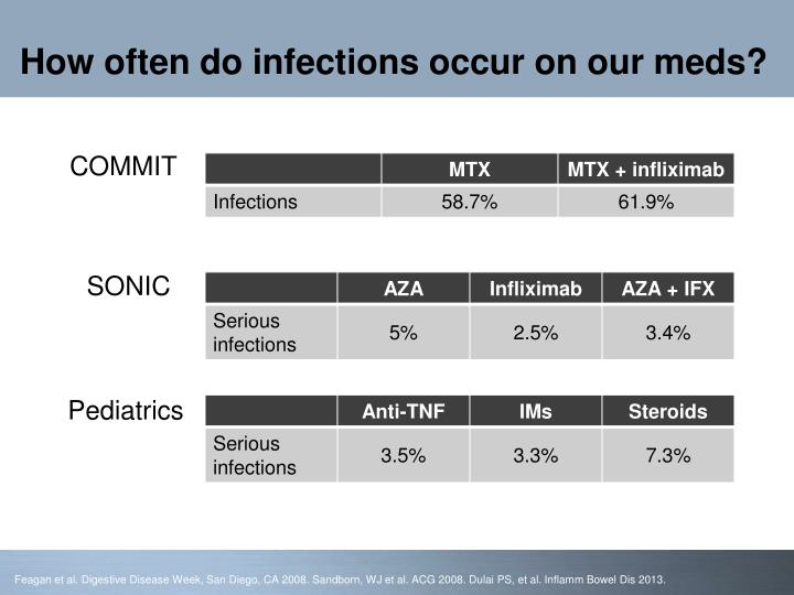 How often do infections occur on our meds?