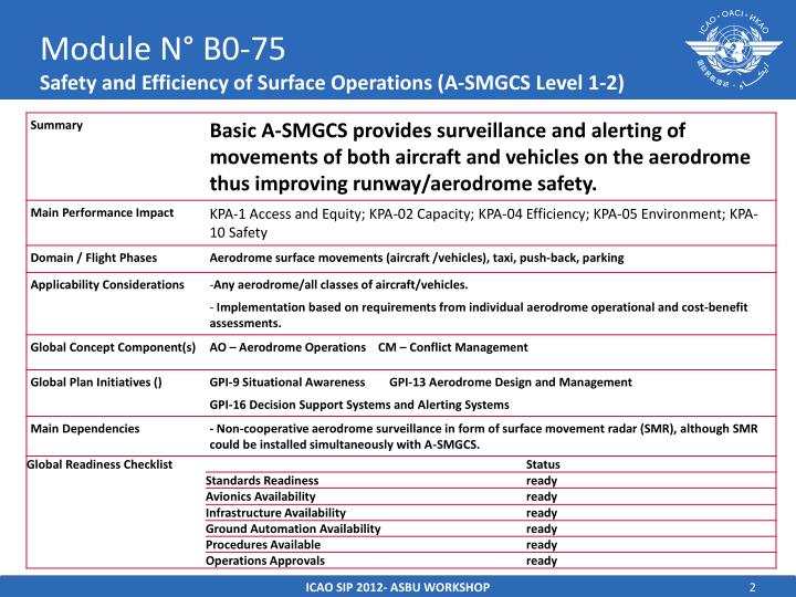 Module n b0 75 safety and efficiency of surface operations a smgcs level 1 2