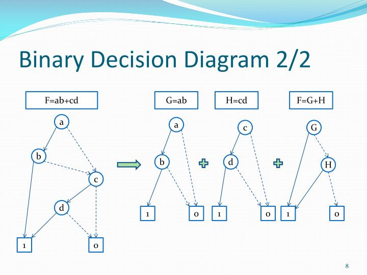 Ppt Power Aware Fpga Logic Synthesis Using Binary Decision