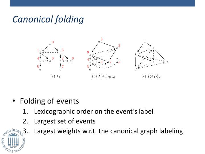 Canonical folding