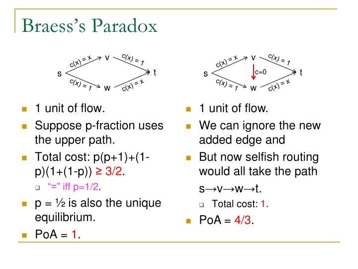 Braess's Paradox