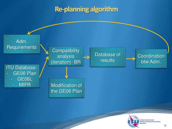 Re-planning algorithm
