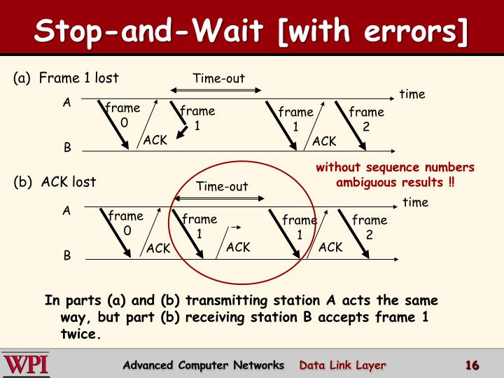 Stop-and-Wait [with errors]