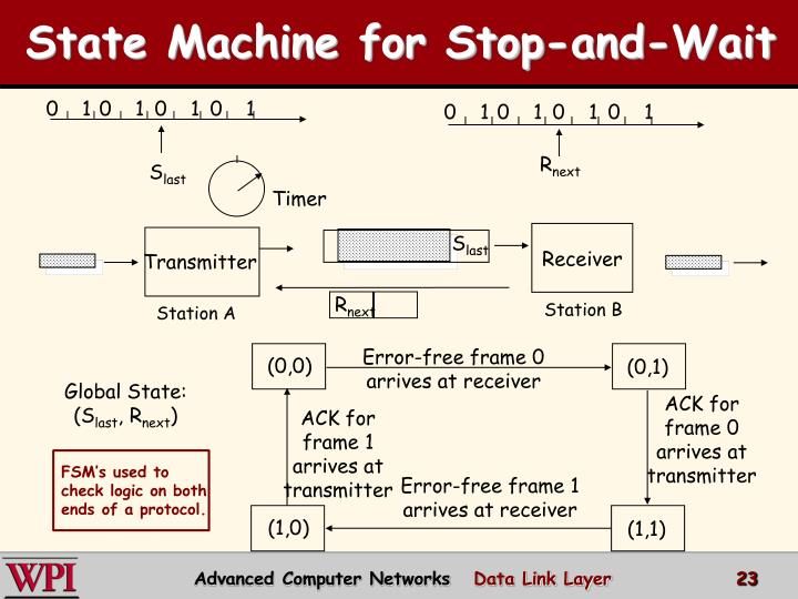 State Machine for Stop-and-Wait
