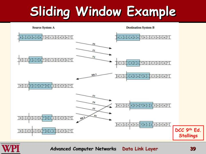 Sliding Window Example