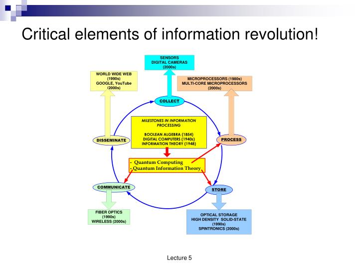 Critical elements of information revolution!