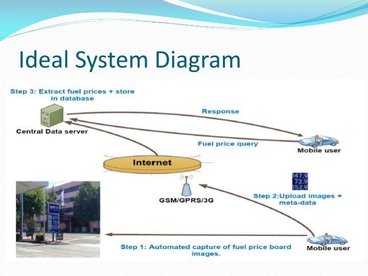 Ideal System Diagram