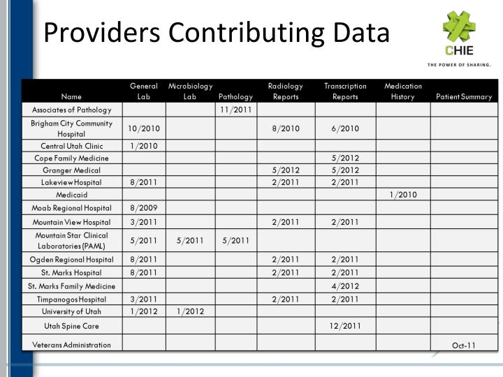 Providers Contributing Data