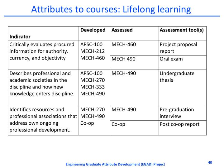 Attributes to courses: Lifelong learning