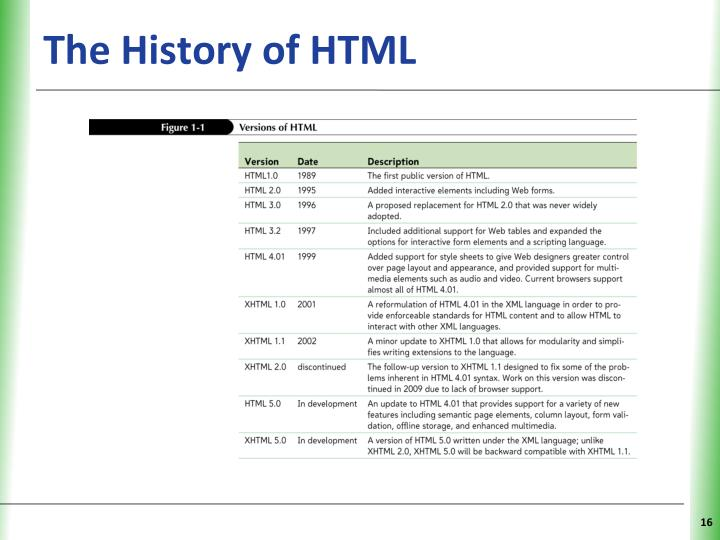 The History of HTML