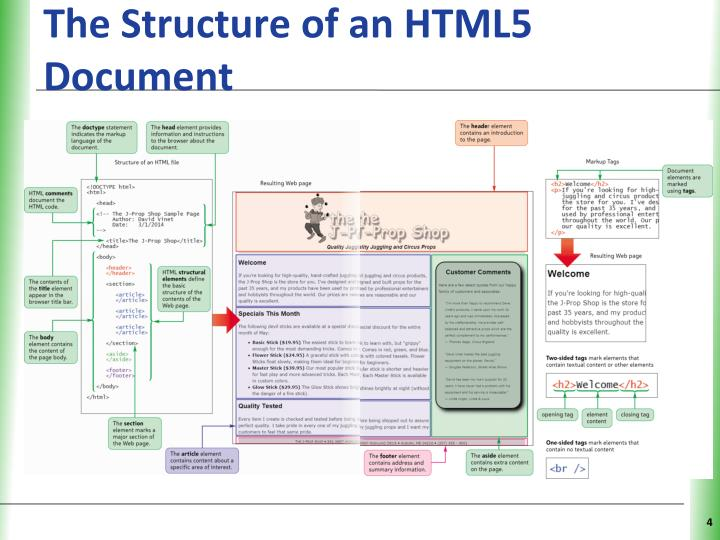 The Structure of an HTML5 Document