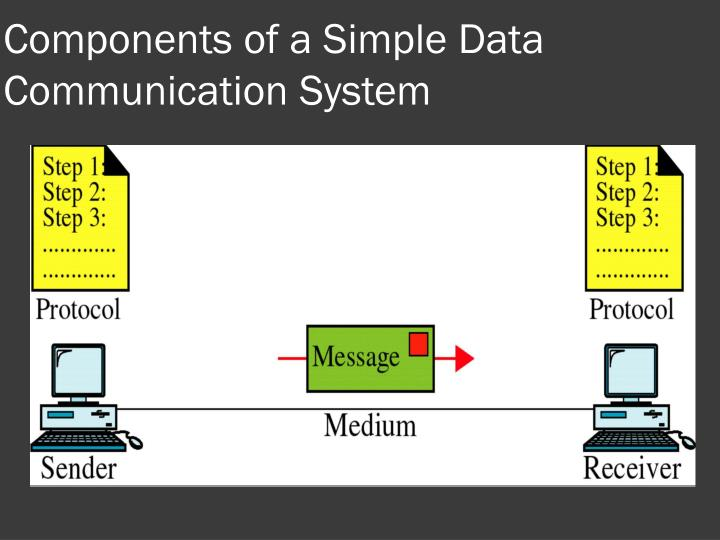 Components of a Simple Data Communication System