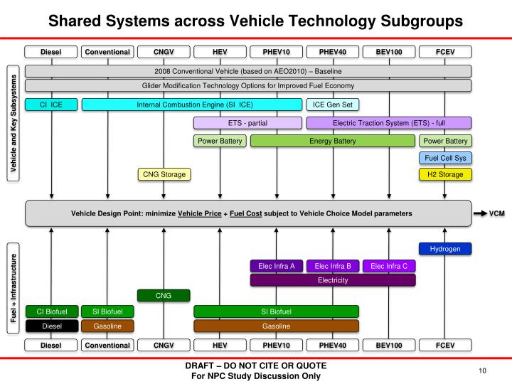 Shared Systems across Vehicle Technology Subgroups