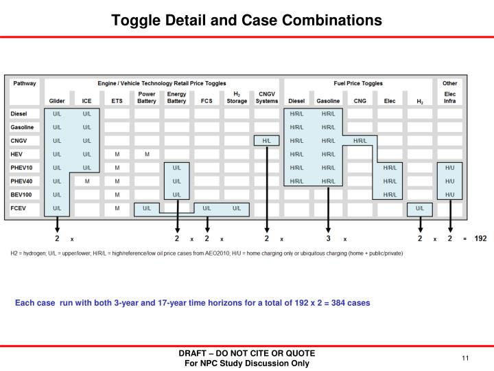 Toggle Detail and Case Combinations