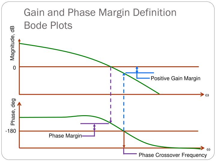 Gain and Phase Margin Definition