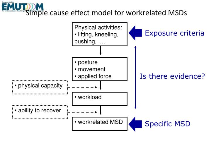 Simple cause effect model for workrelated msds