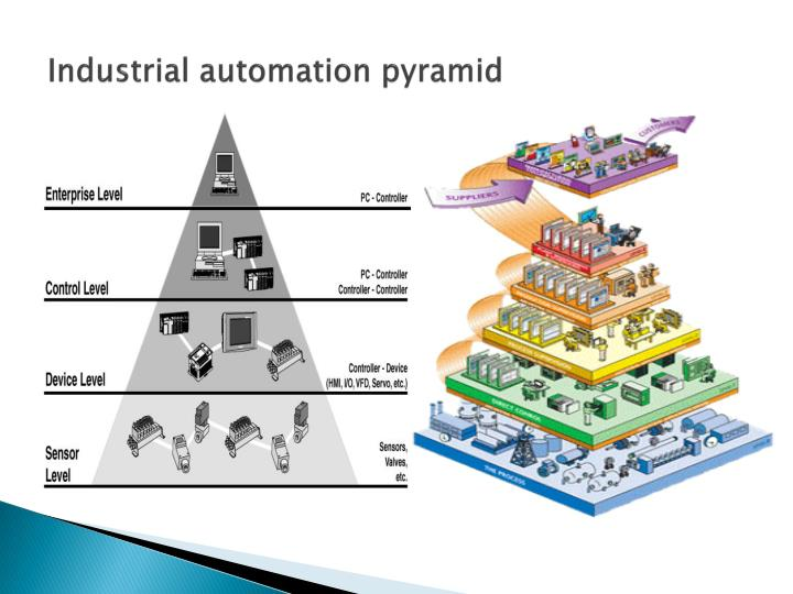 Industrial automation pyramid