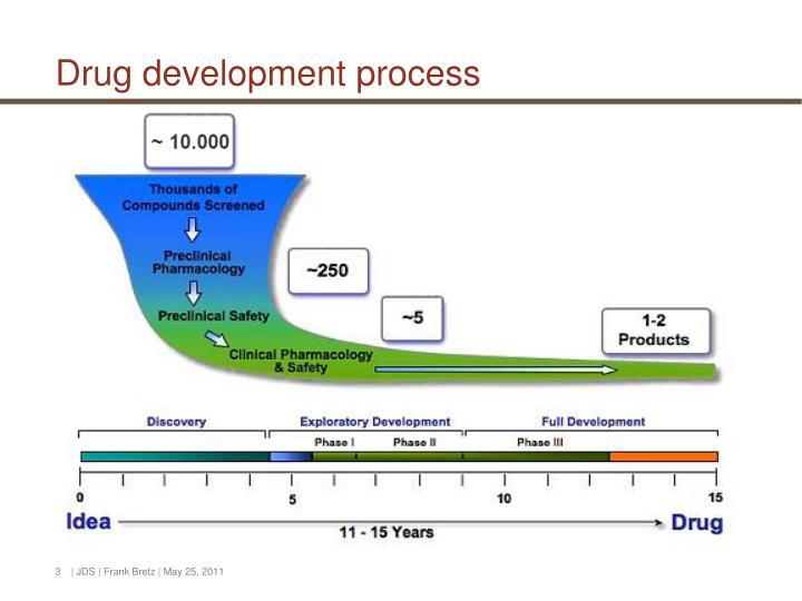 Drug d evelopment process