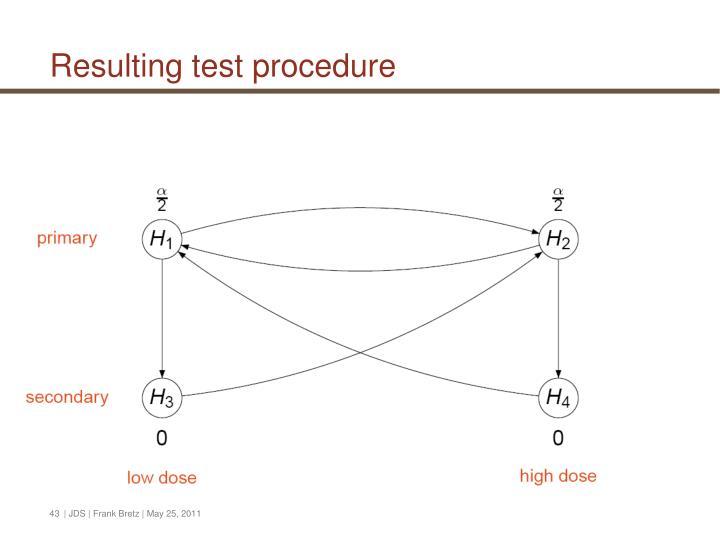 Resulting test procedure