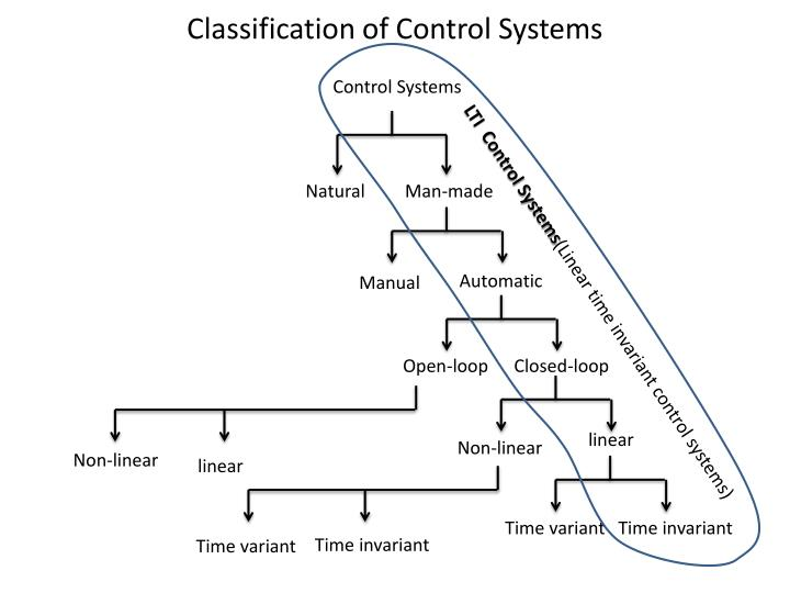 Classification of Control Systems